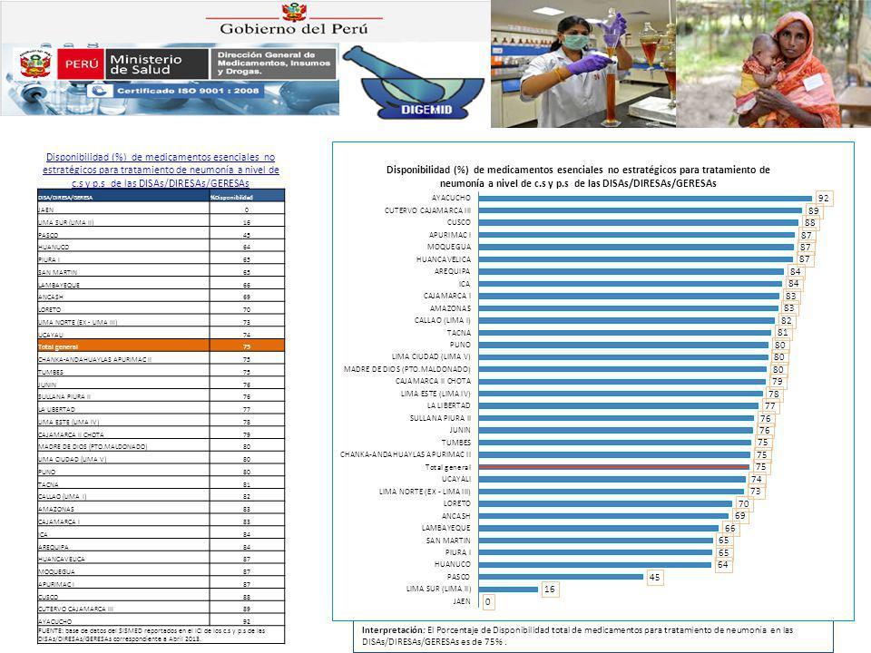 Disponibilidad (%) de medicamentos esenciales no estratégicos para tratamiento de neumonía a nivel de c.s y p.s de las DISAs/DIRESAs/GERESAs