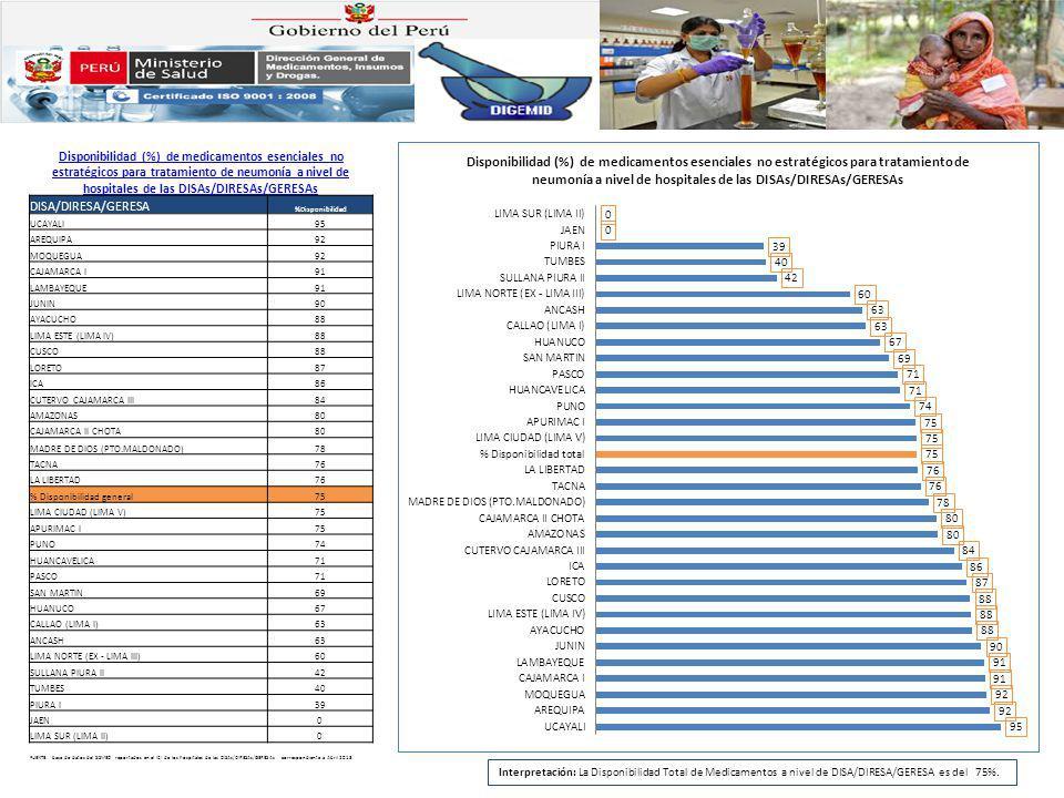 Disponibilidad (%) de medicamentos esenciales no estratégicos para tratamiento de neumonía a nivel de hospitales de las DISAs/DIRESAs/GERESAs
