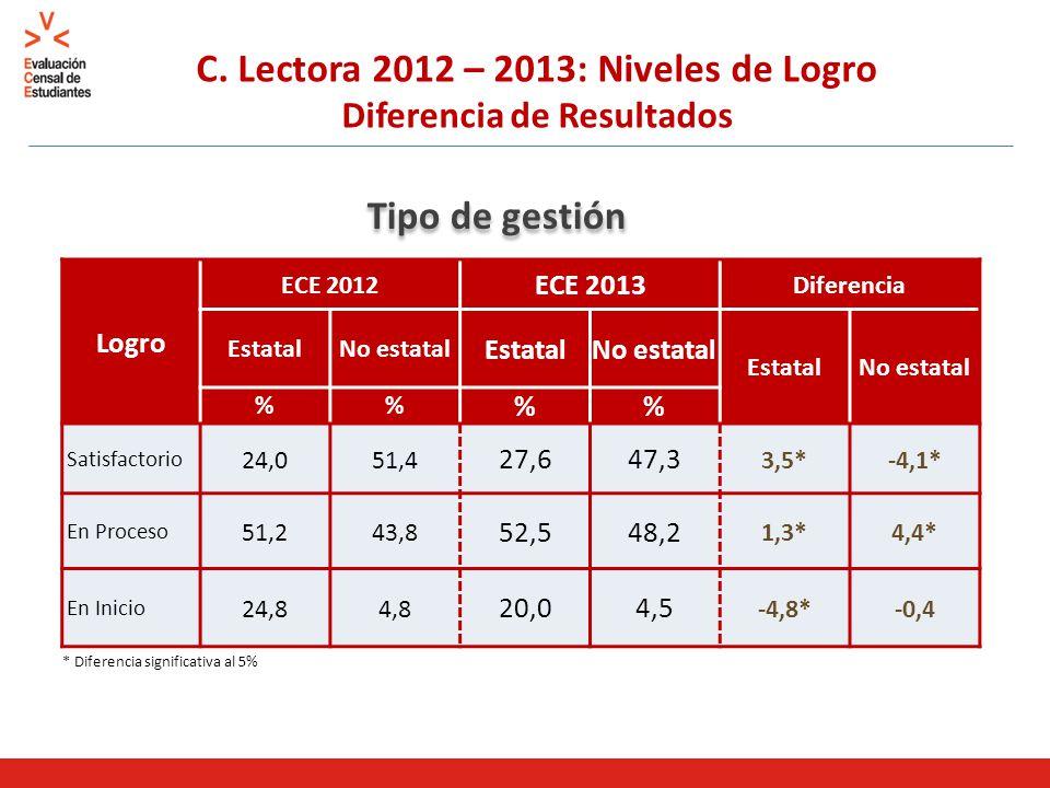 C. Lectora 2012 – 2013: Niveles de Logro Diferencia de Resultados