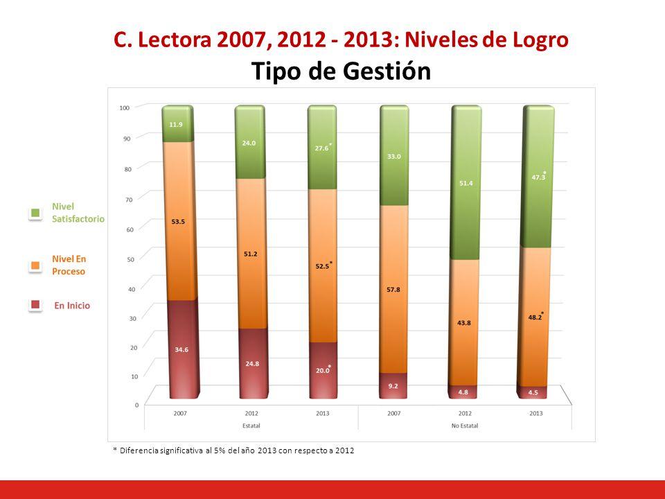 C. Lectora 2007, 2012 - 2013: Niveles de Logro