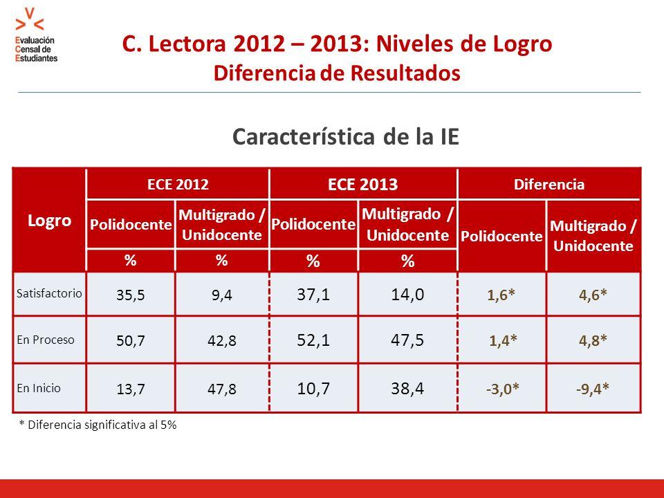 C. Lectora 2012 – 2013: Niveles de Logro