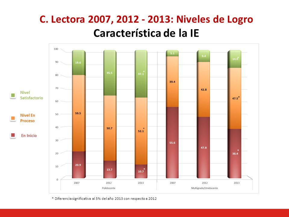 C. Lectora 2007, 2012 - 2013: Niveles de Logro Característica de la IE