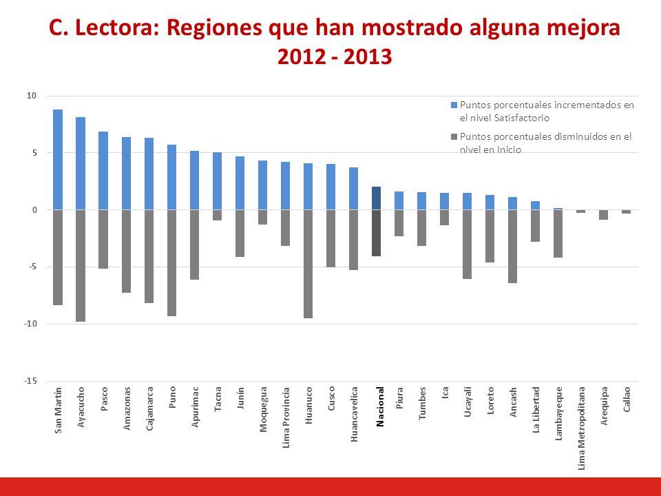 C. Lectora: Regiones que han mostrado alguna mejora