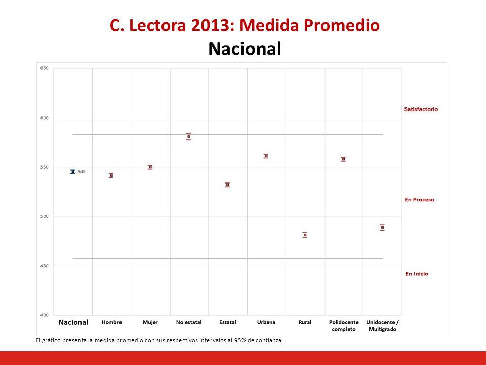 C. Lectora 2013: Medida Promedio