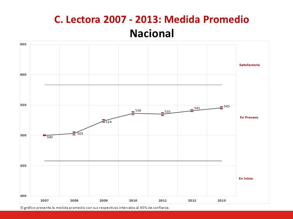 C. Lectora 2007 - 2013: Medida Promedio