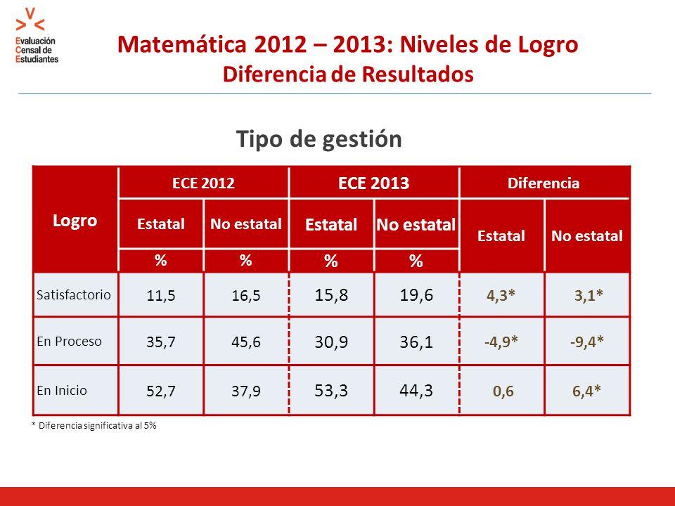 Matemática 2012 – 2013: Niveles de Logro Diferencia de Resultados