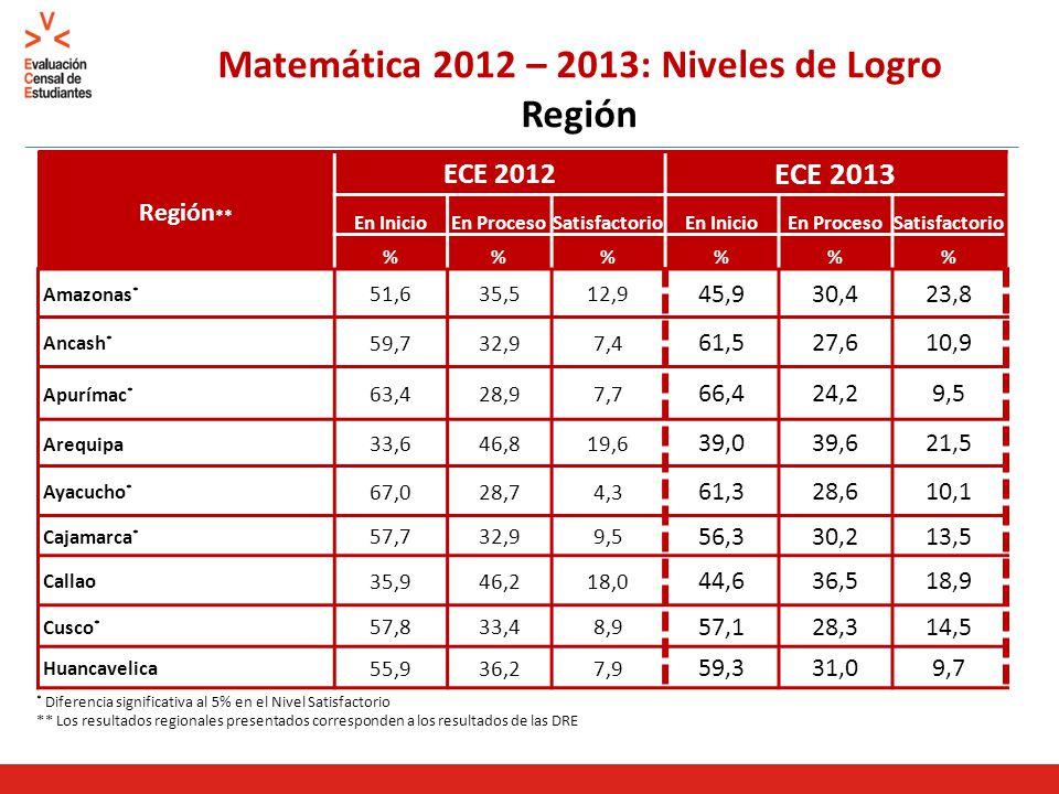 Matemática 2012 – 2013: Niveles de Logro