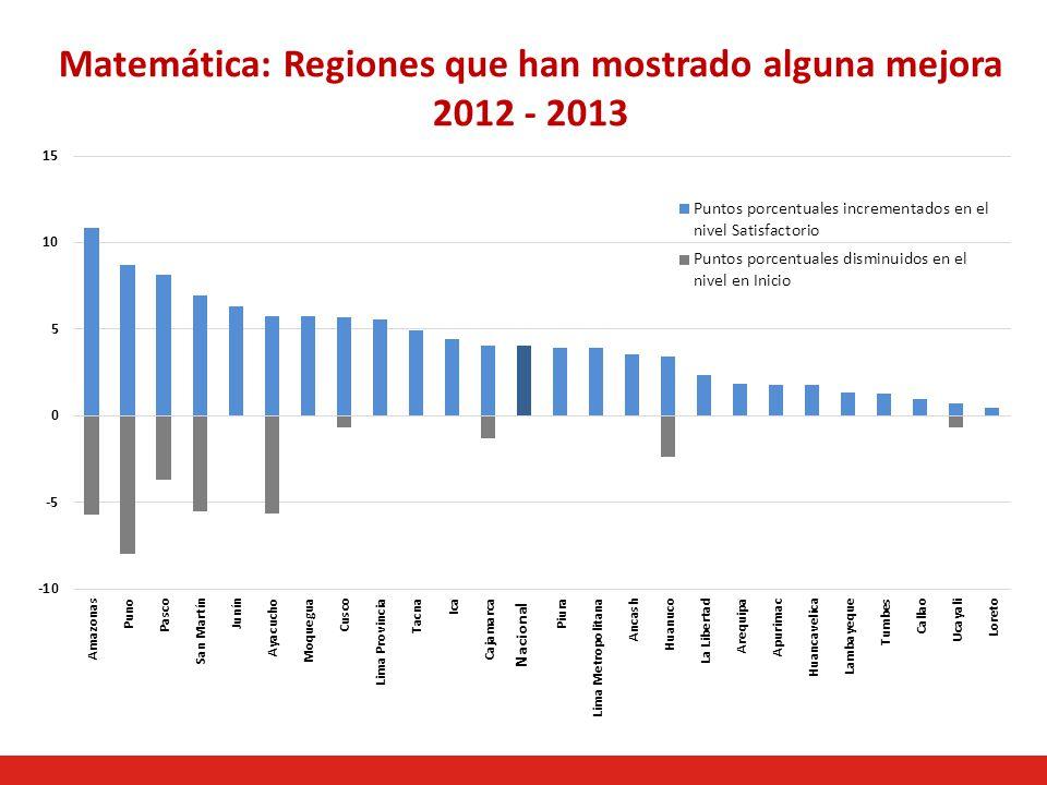 Matemática: Regiones que han mostrado alguna mejora