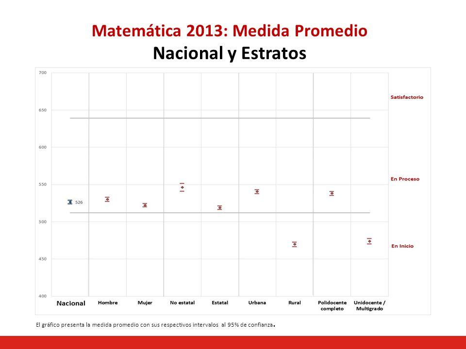 Matemática 2013: Medida Promedio