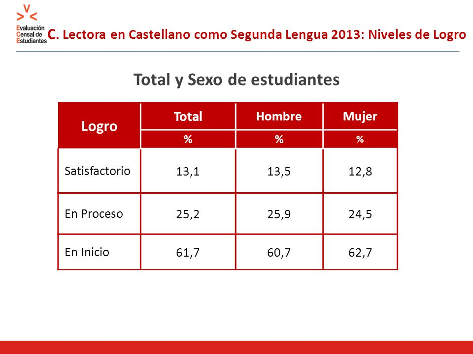 C. Lectora en Castellano como Segunda Lengua 2013: Niveles de Logro