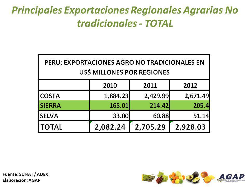 Principales Exportaciones Regionales Agrarias No tradicionales - TOTAL