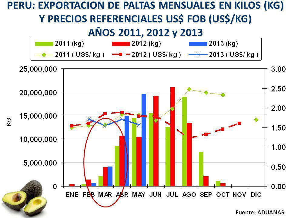 PERU: EXPORTACION DE PALTAS MENSUALES EN KILOS (KG) Y PRECIOS REFERENCIALES US$ FOB (US$/KG)
