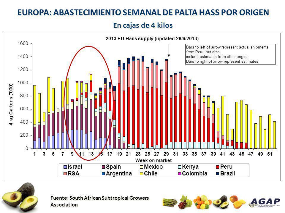 EUROPA: ABASTECIMIENTO SEMANAL DE PALTA HASS POR ORIGEN En cajas de 4 kilos