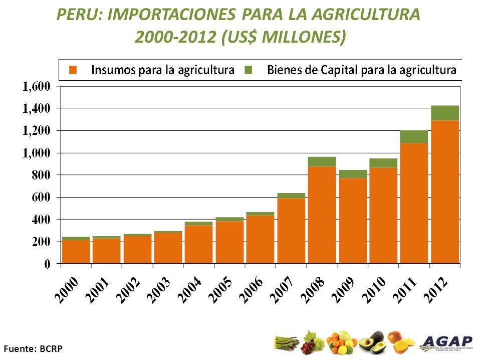 PERU: IMPORTACIONES PARA LA AGRICULTURA