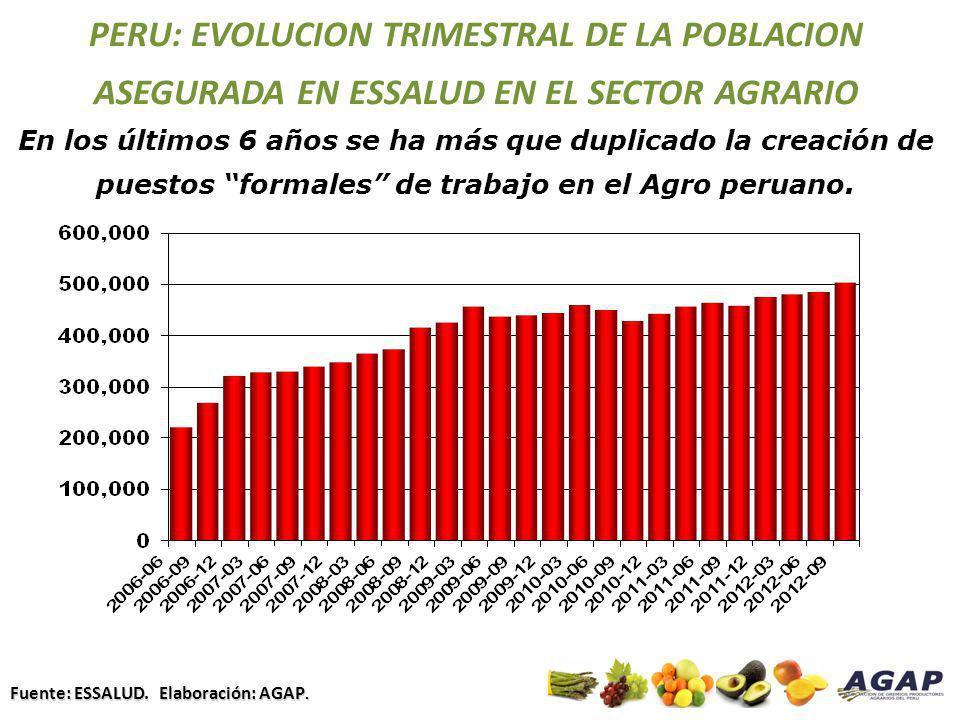 PERU: EVOLUCION TRIMESTRAL DE LA POBLACION ASEGURADA EN ESSALUD EN EL SECTOR AGRARIO