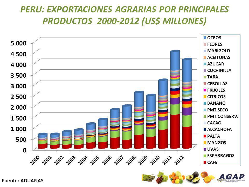 PERU: EXPORTACIONES AGRARIAS POR PRINCIPALES PRODUCTOS 2000-2012 (US$ MILLONES)