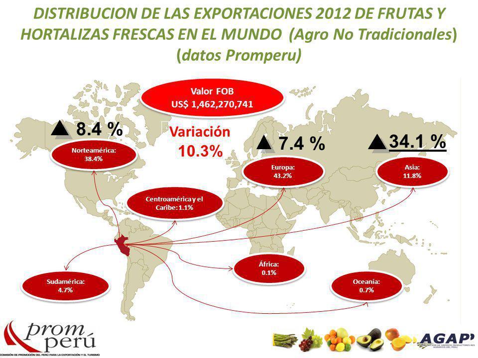 Centroamérica y el Caribe: 1.1%