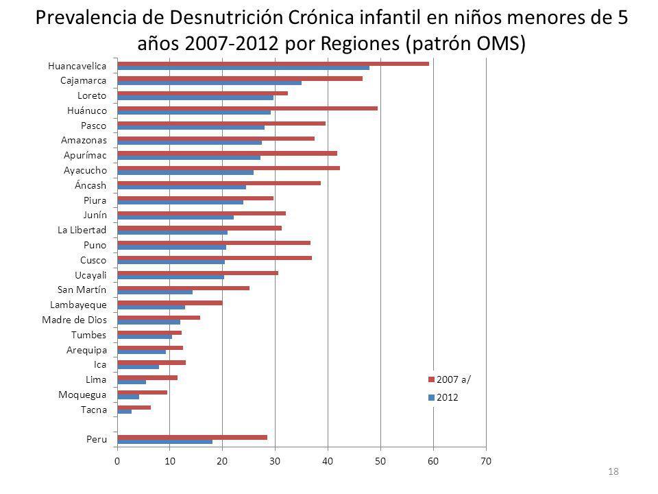 Prevalencia de Desnutrición Crónica infantil en niños menores de 5 años 2007-2012 por Regiones (patrón OMS)