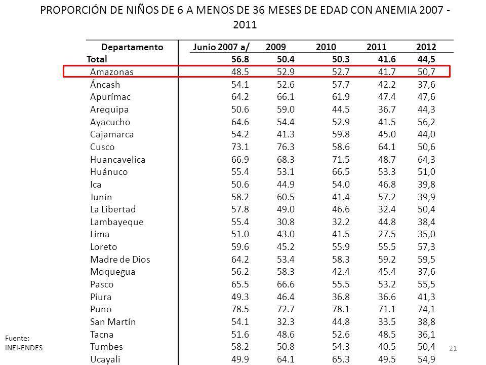 PROPORCIÓN DE NIÑOS DE 6 A MENOS DE 36 MESES DE EDAD CON ANEMIA 2007 - 2011