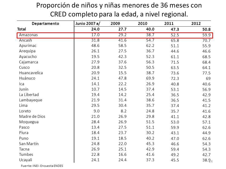 Proporción de niños y niñas menores de 36 meses con CRED completo para la edad, a nivel regional.