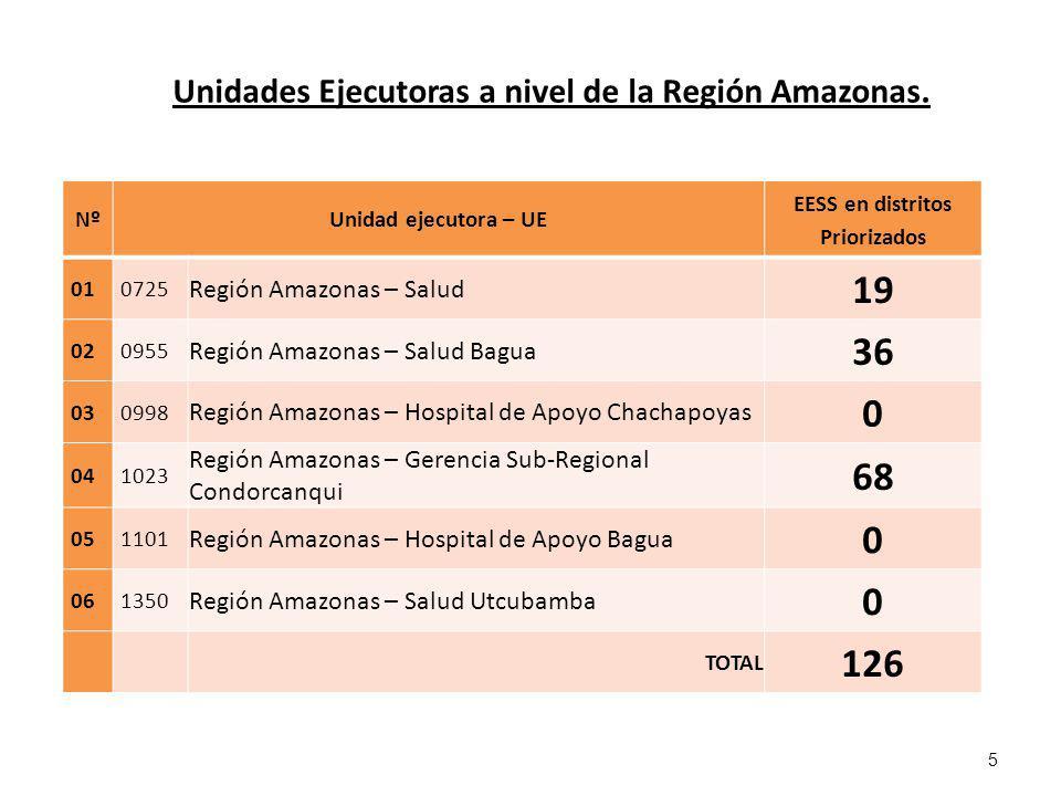 Unidades Ejecutoras a nivel de la Región Amazonas.