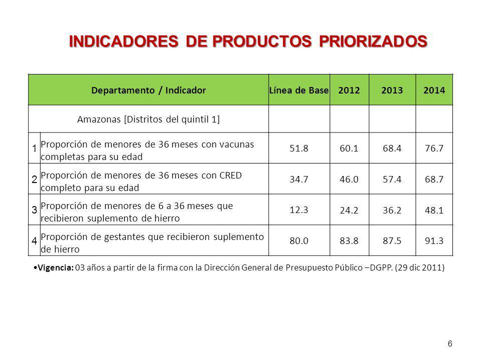 INDICADORES DE PRODUCTOS PRIORIZADOS Departamento / Indicador