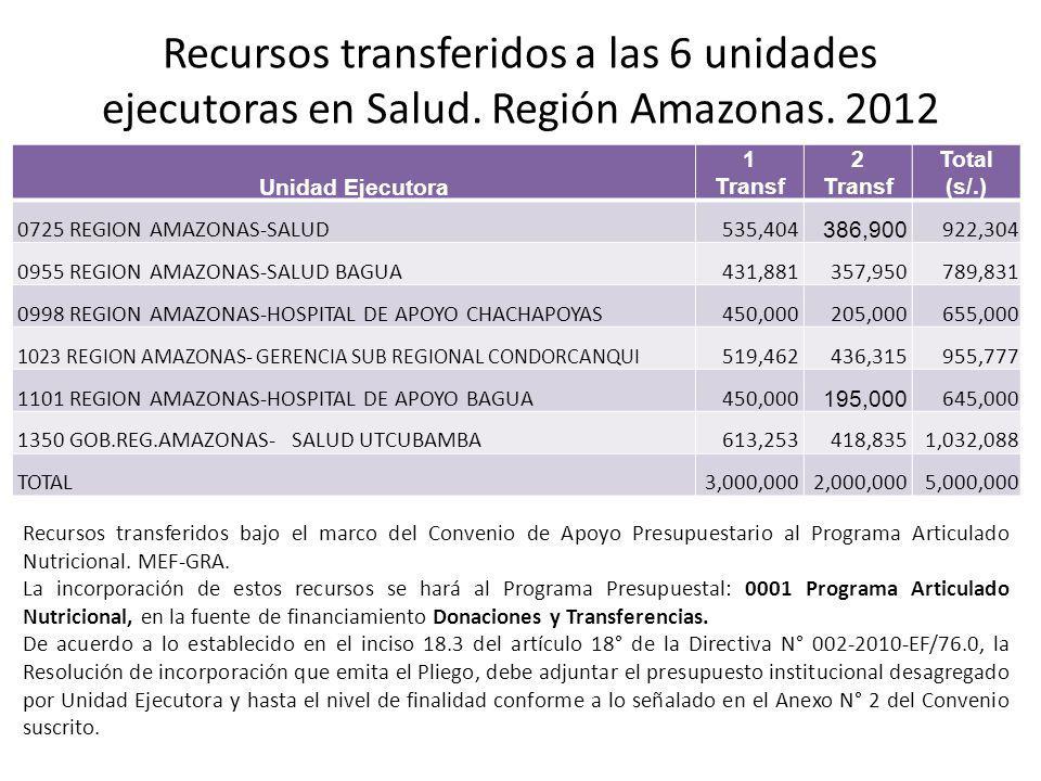 Recursos transferidos a las 6 unidades ejecutoras en Salud