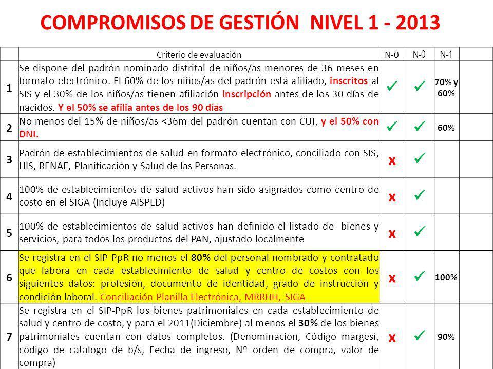 COMPROMISOS DE GESTIÓN NIVEL 1 - 2013