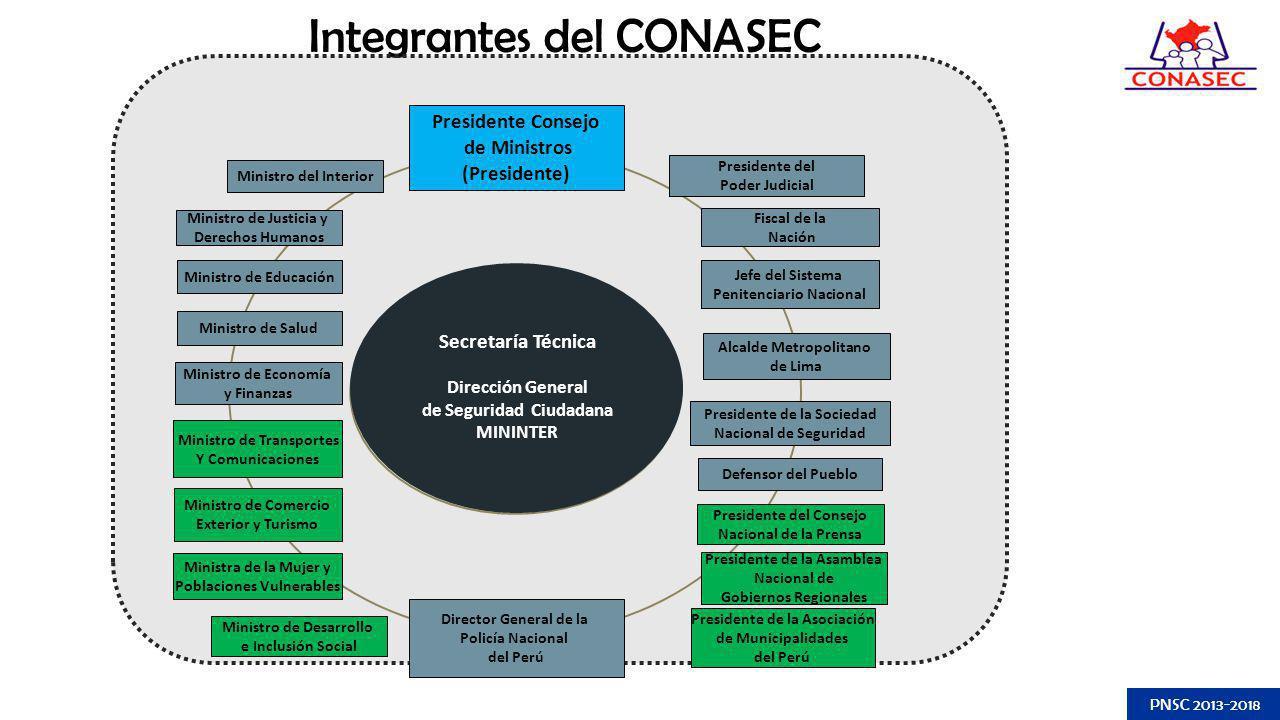 Integrantes del CONASEC