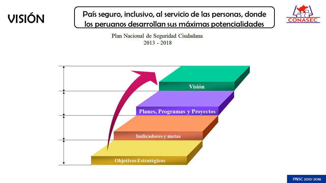 País seguro, inclusivo, al servicio de las personas, donde los peruanos desarrollan sus máximas potencialidades