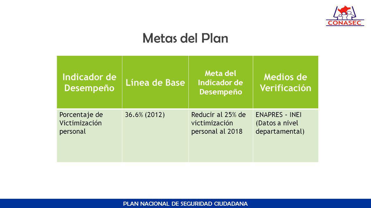 Metas del Plan Indicador de Desempeño Línea de Base