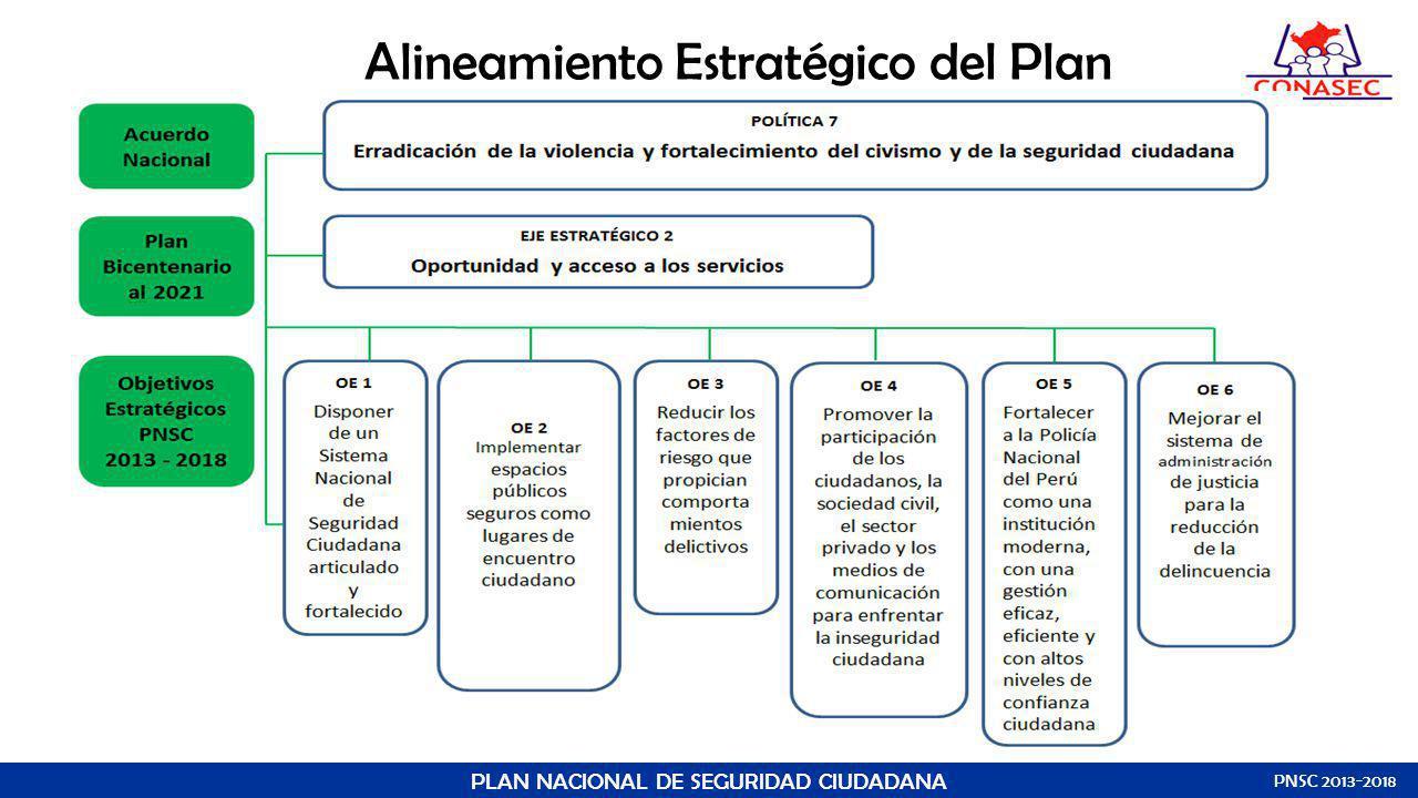 Alineamiento Estratégico del Plan