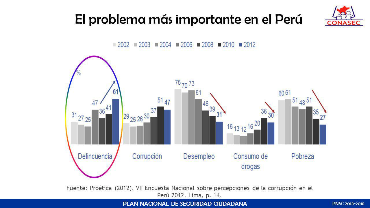 El problema más importante en el Perú
