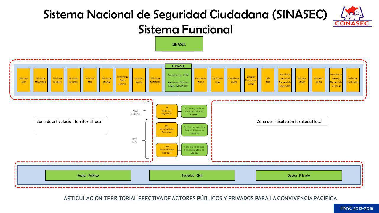 Sistema Nacional de Seguridad Ciudadana (SINASEC) Sistema Funcional