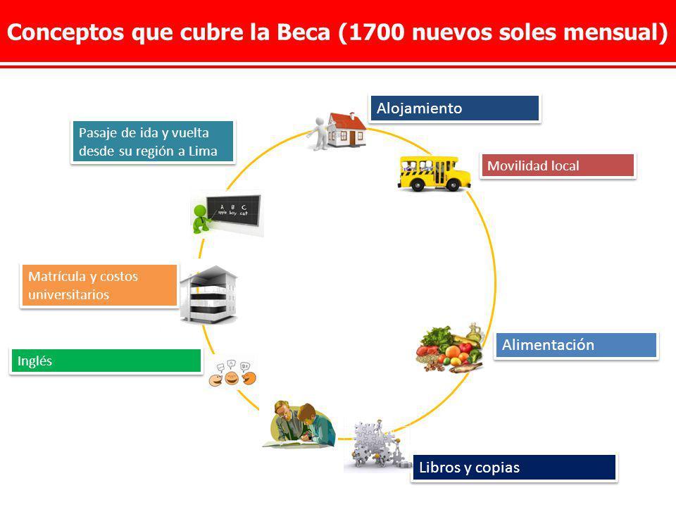 Conceptos que cubre la Beca (1700 nuevos soles mensual)