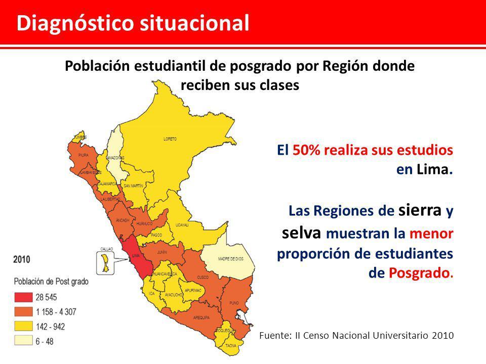 Población estudiantil de posgrado por Región donde reciben sus clases