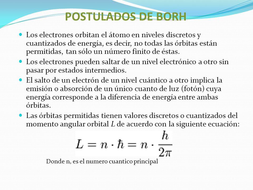POSTULADOS DE BORH