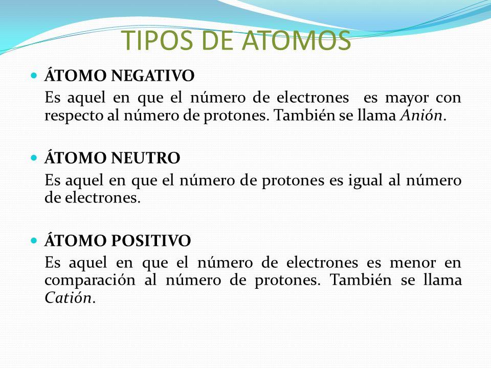 TIPOS DE ATOMOS ÁTOMO NEGATIVO