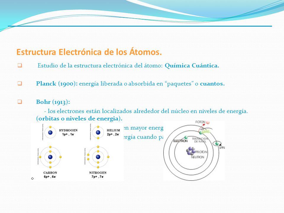 Estructura Electrónica de los Átomos.