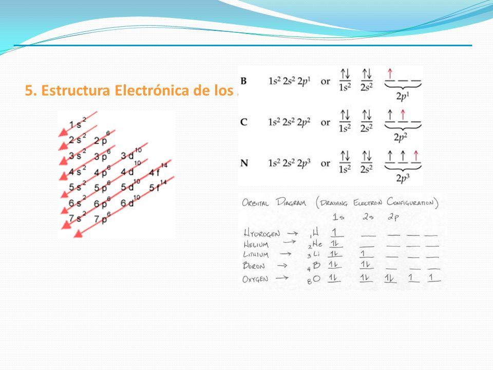 5. Estructura Electrónica de los Átomos.