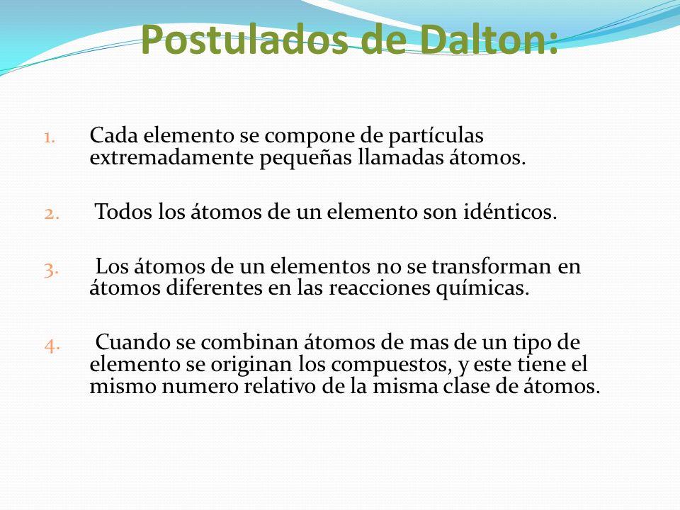 Postulados de Dalton: Cada elemento se compone de partículas extremadamente pequeñas llamadas átomos.