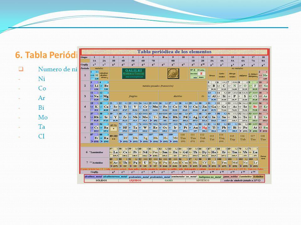 6. Tabla Periódica. Numero de niveles de energia, y electrones en capa mas externa de: Ni. Co. Ar.