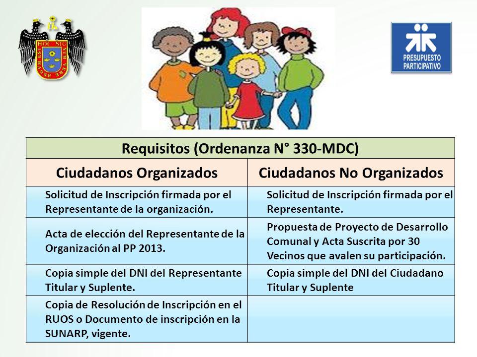 Requisitos (Ordenanza N° 330-MDC) Ciudadanos Organizados