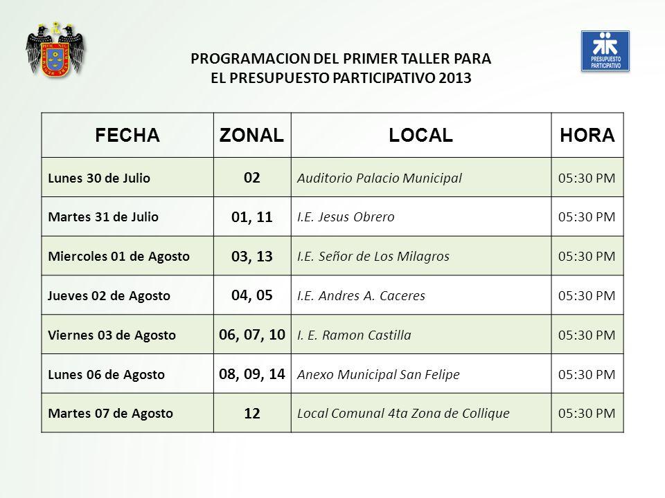 PROGRAMACION DEL PRIMER TALLER PARA EL PRESUPUESTO PARTICIPATIVO 2013