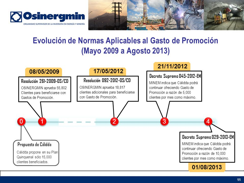 Evolución de Normas Aplicables al Gasto de Promoción (Mayo 2009 a Agosto 2013)