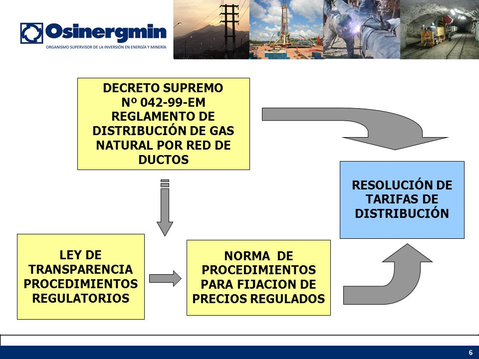 REGLAMENTO DE DISTRIBUCIÓN DE GAS NATURAL POR RED DE