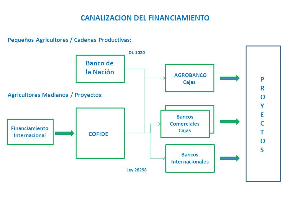 CANALIZACION DEL FINANCIAMIENTO