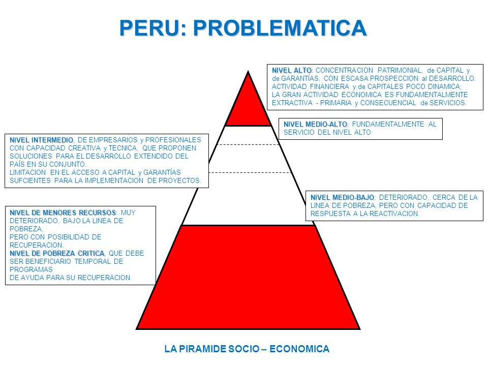 PERU: PROBLEMATICA LA PIRAMIDE SOCIO – ECONOMICA
