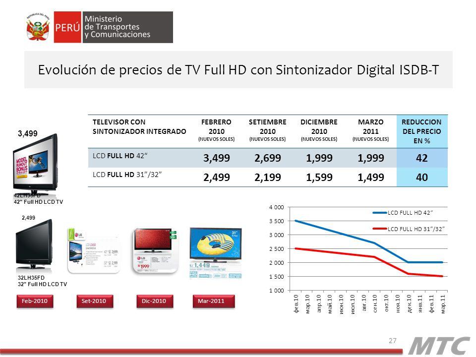 Evolución de precios de TV Full HD con Sintonizador Digital ISDB-T