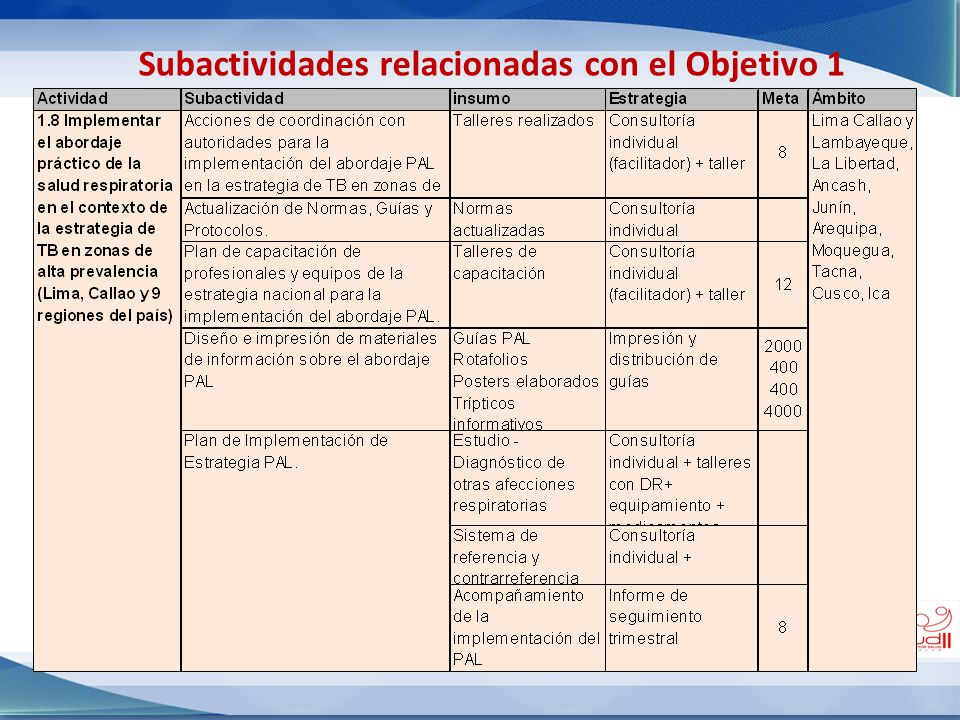 Subactividades relacionadas con el Objetivo 1